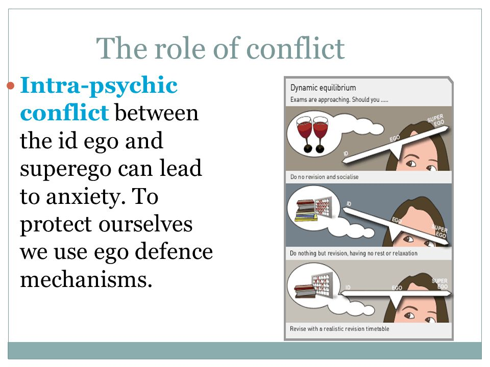 The role of conflict Intra-psychic conflict between the id ego and superego can lead to anxiety.