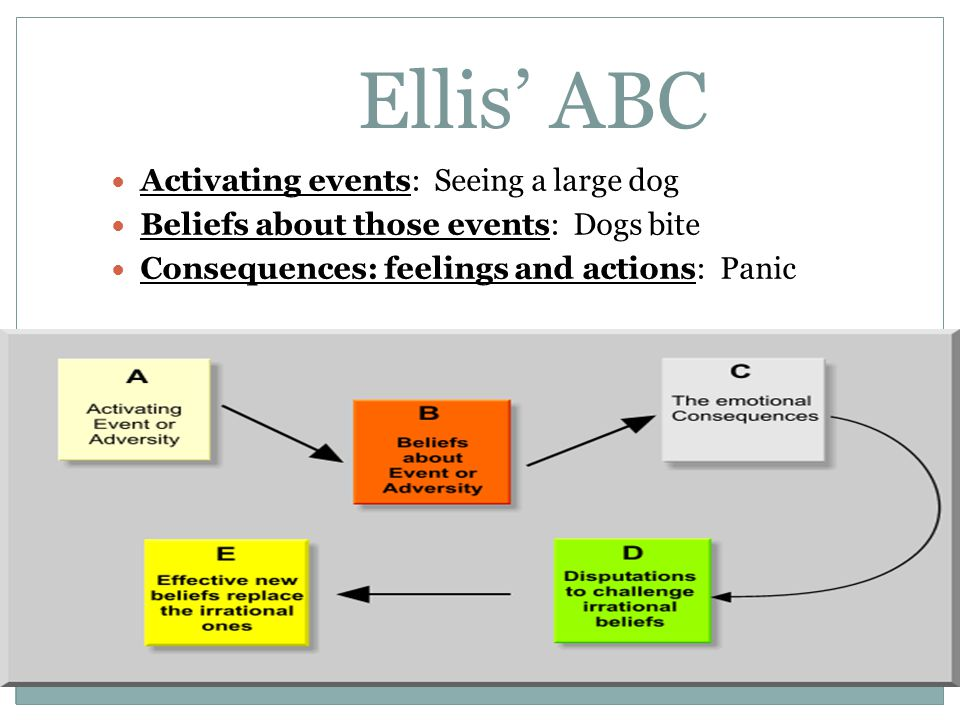 Ellis' ABC Activating events: Seeing a large dog