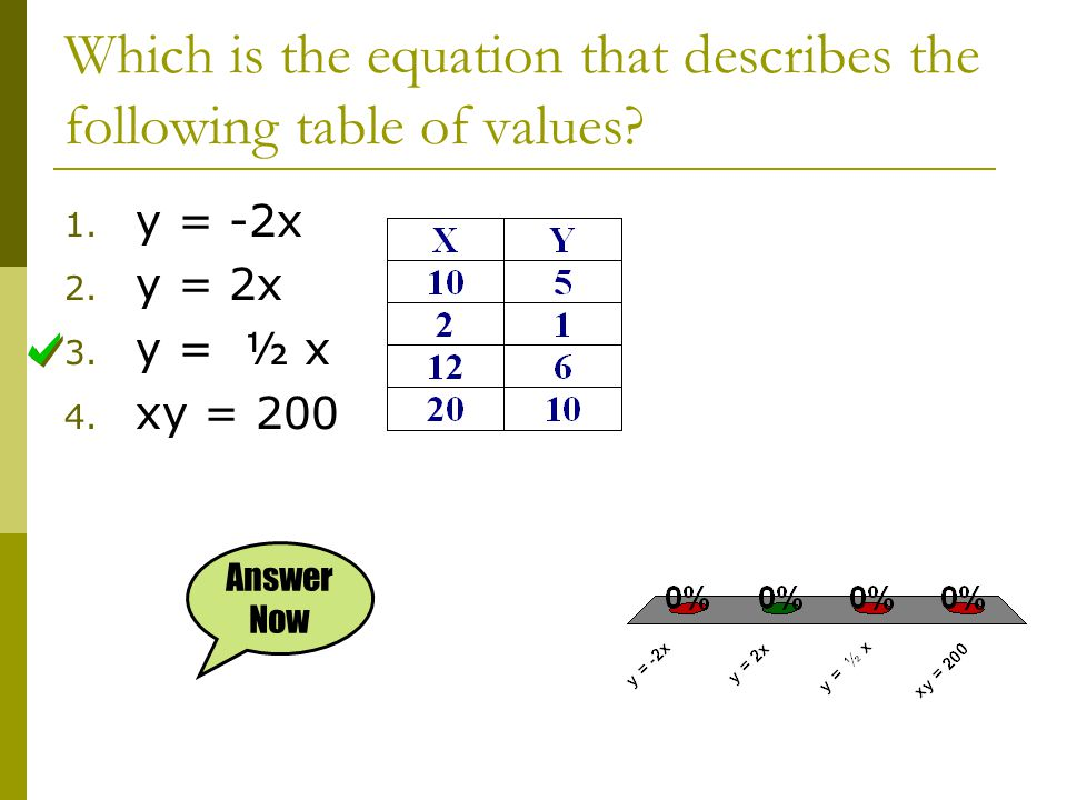 Which is the equation that describes the following table of values