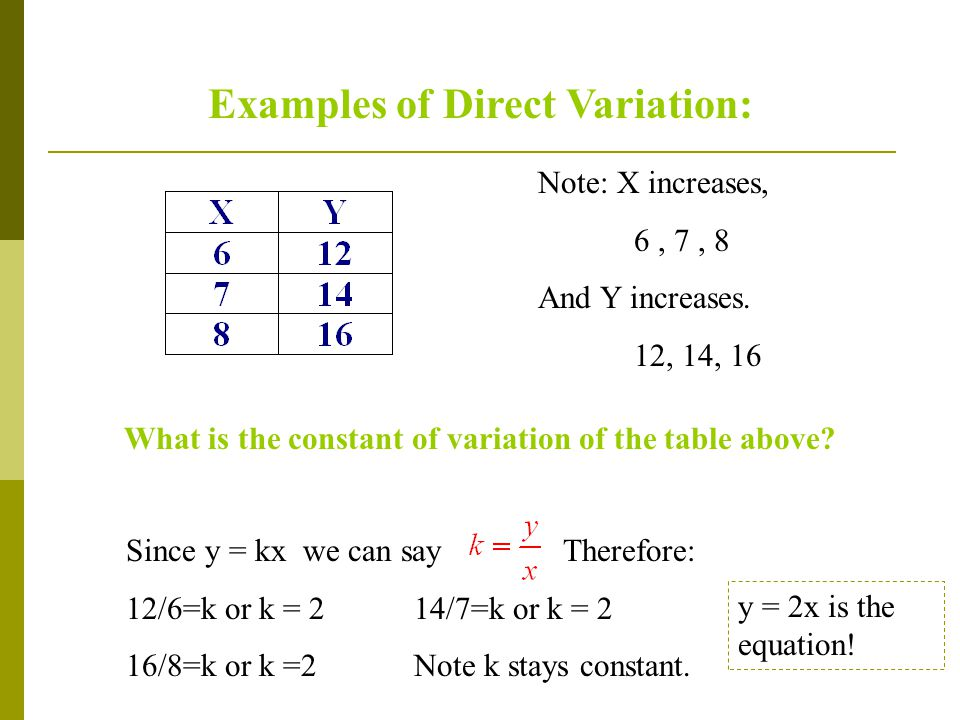 Examples of Direct Variation: