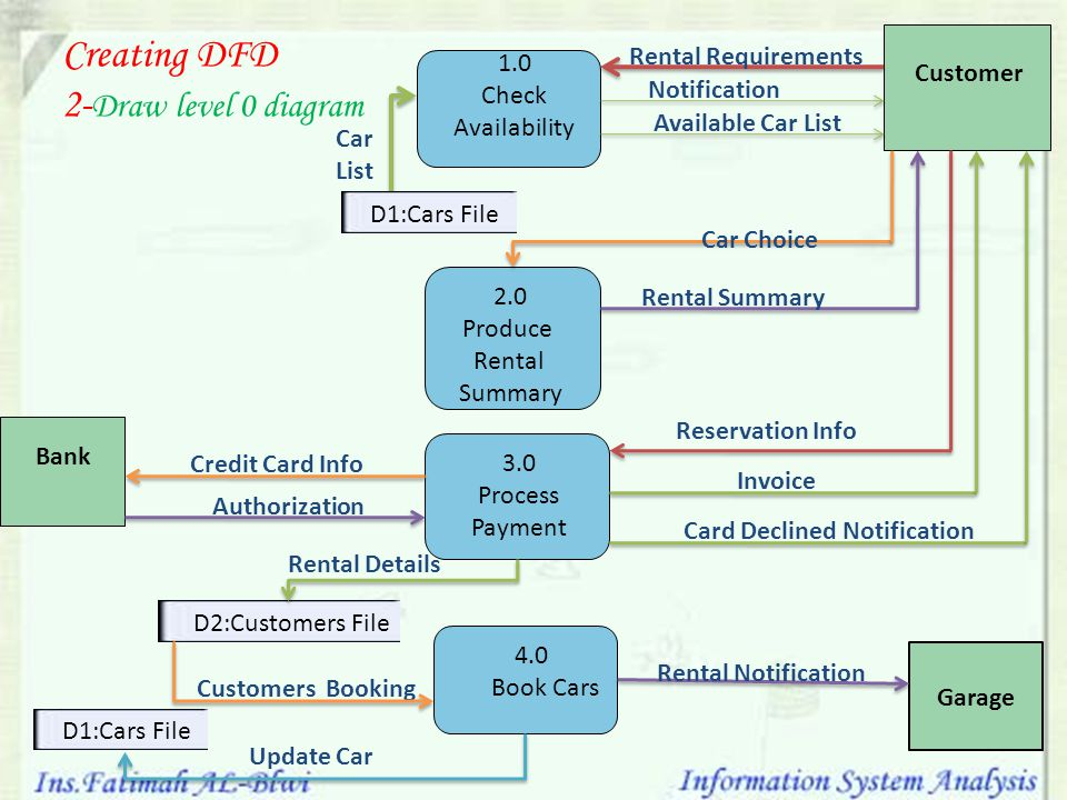 Level 0 dfd diagram banking system images how to guide for Draw dfd online
