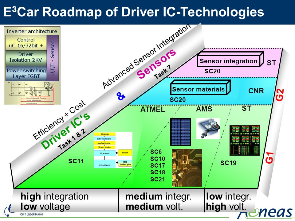 E3Car Roadmap of Driver IC-Technologies