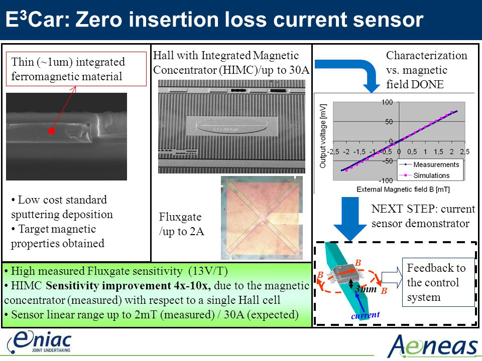 E3Car: Zero insertion loss current sensor