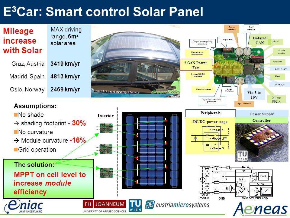 E3Car: Smart control Solar Panel