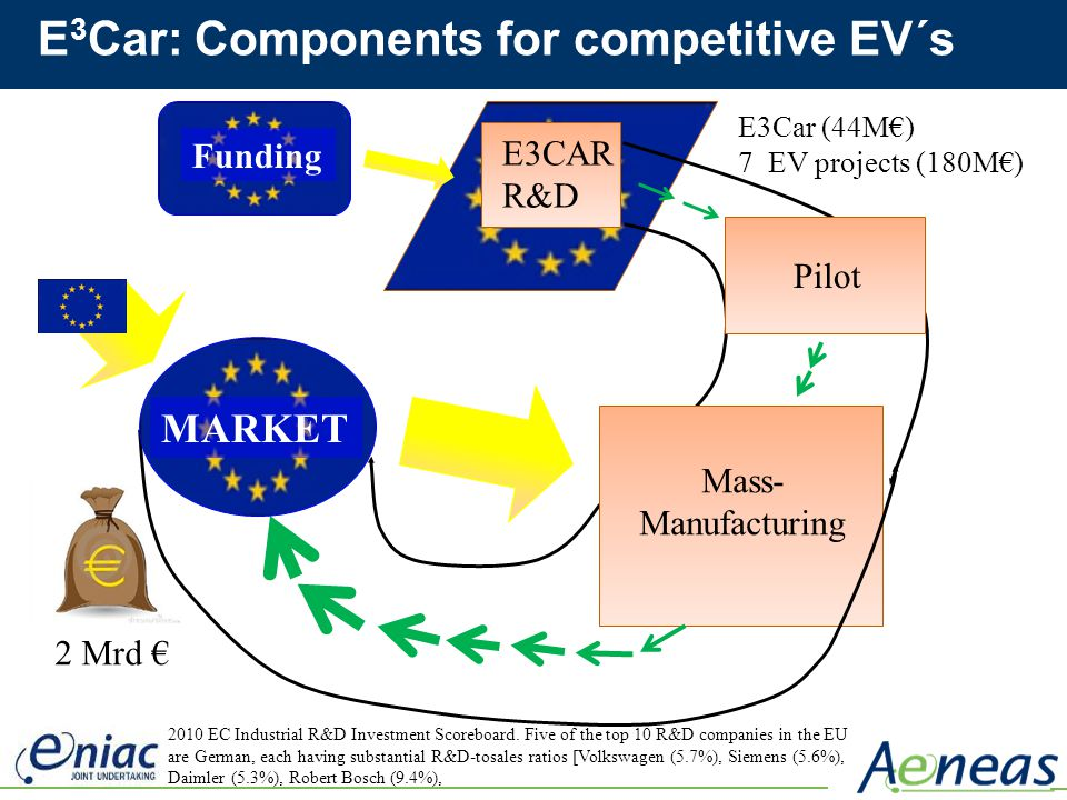 E3Car: Components for competitive EV´s
