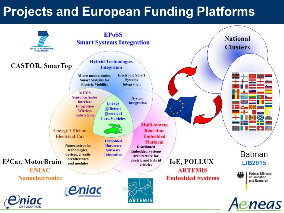 Projects and European Funding Platforms