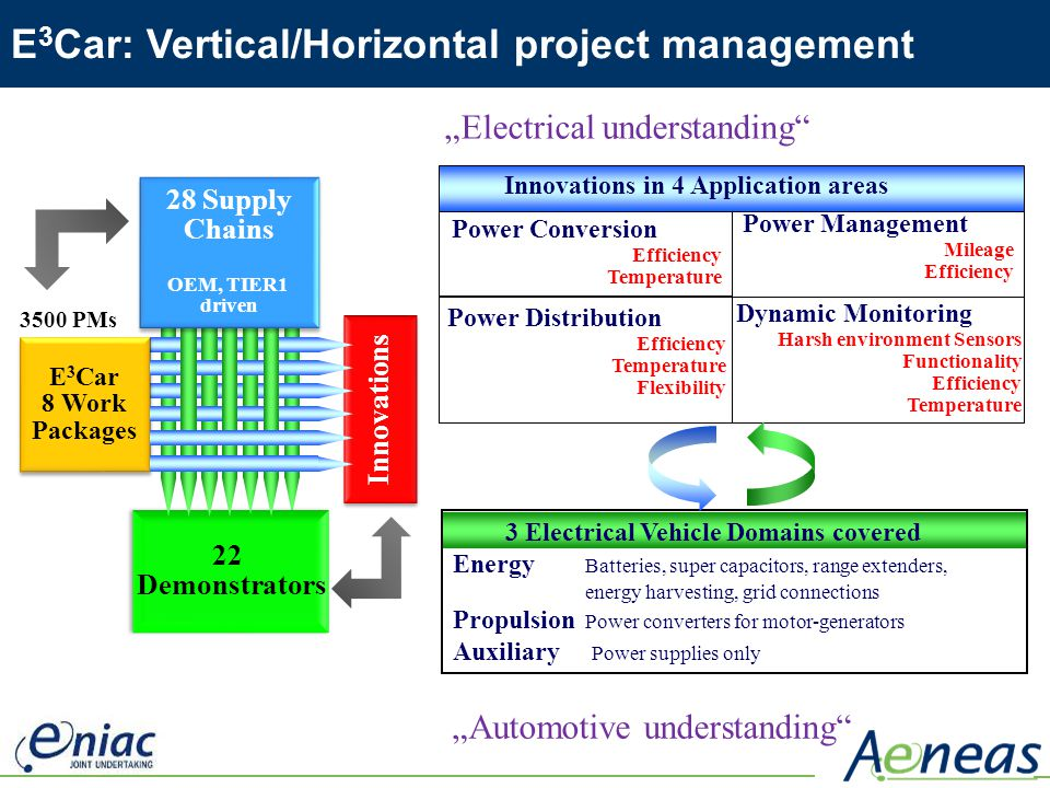 E3Car: Vertical/Horizontal project management