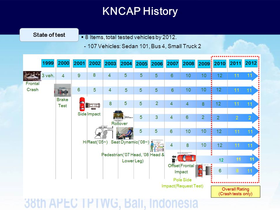 KNCAP History State of test 8 Items, total tested vehicles by 2012.