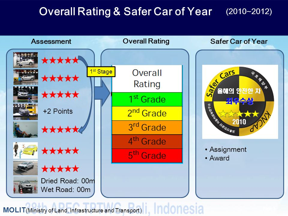 Overall Rating & Safer Car of Year