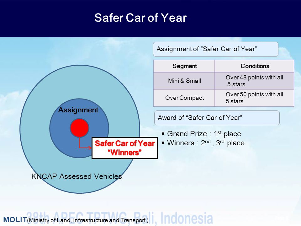 Safer Car of Year Assignment Grand Prize : 1st place