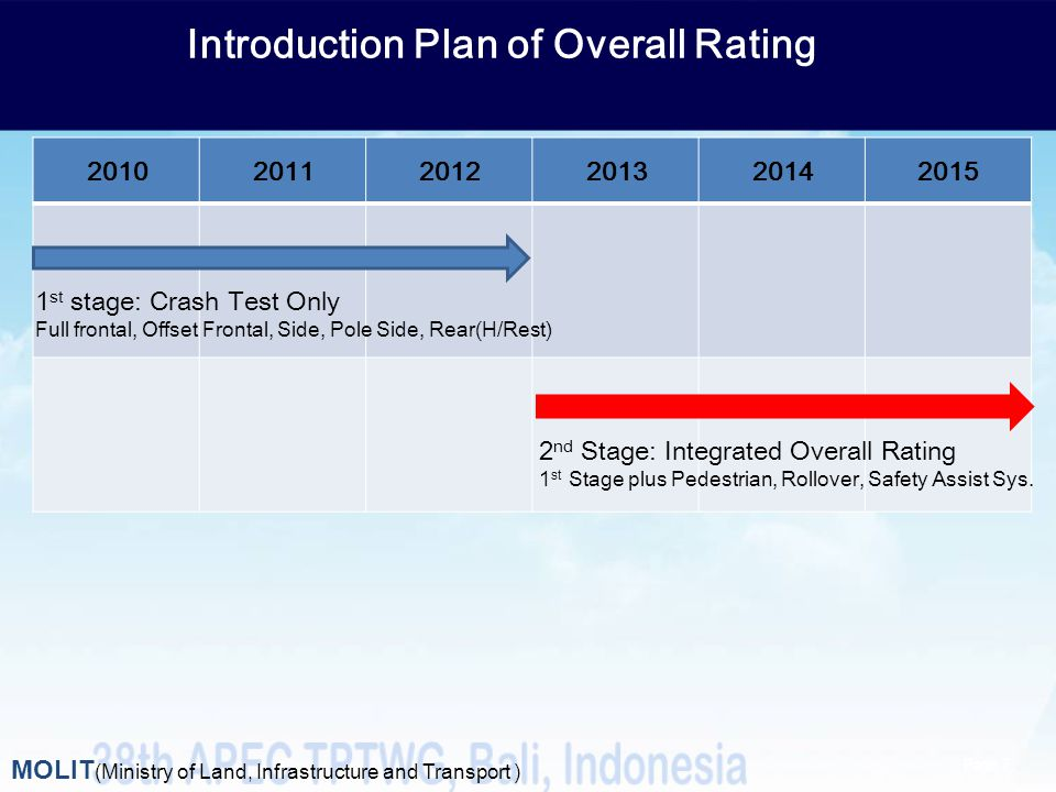 Introduction Plan of Overall Rating