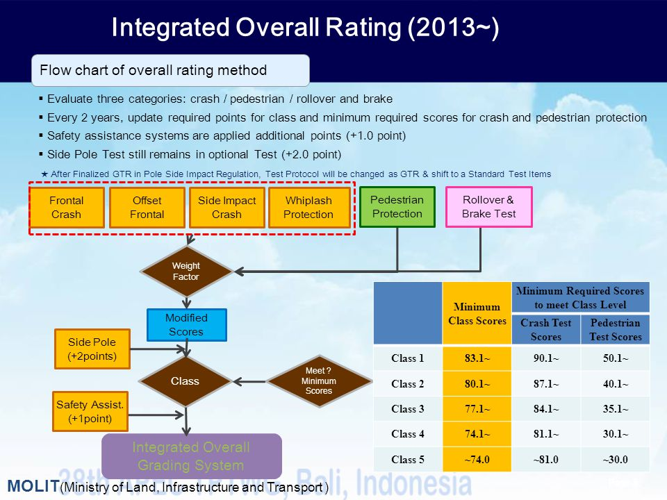 Integrated Overall Rating (2013~)