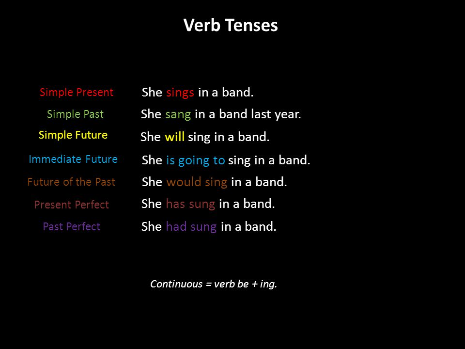 Verb Tenses She sings in a band. She sang in a band last year.
