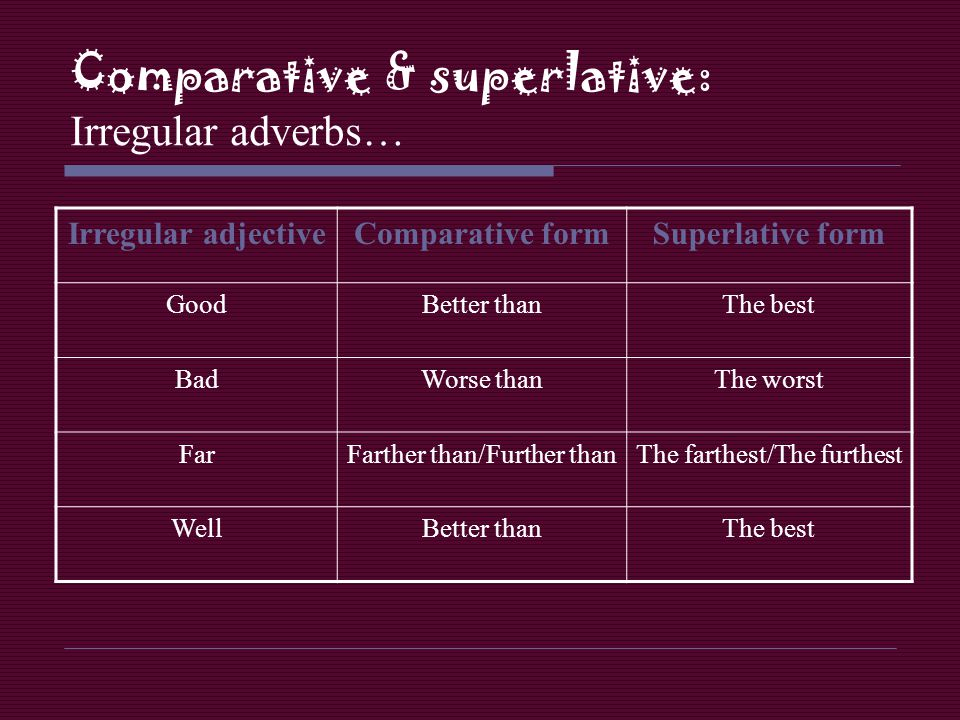 Comparative & superlative: Irregular adverbs…