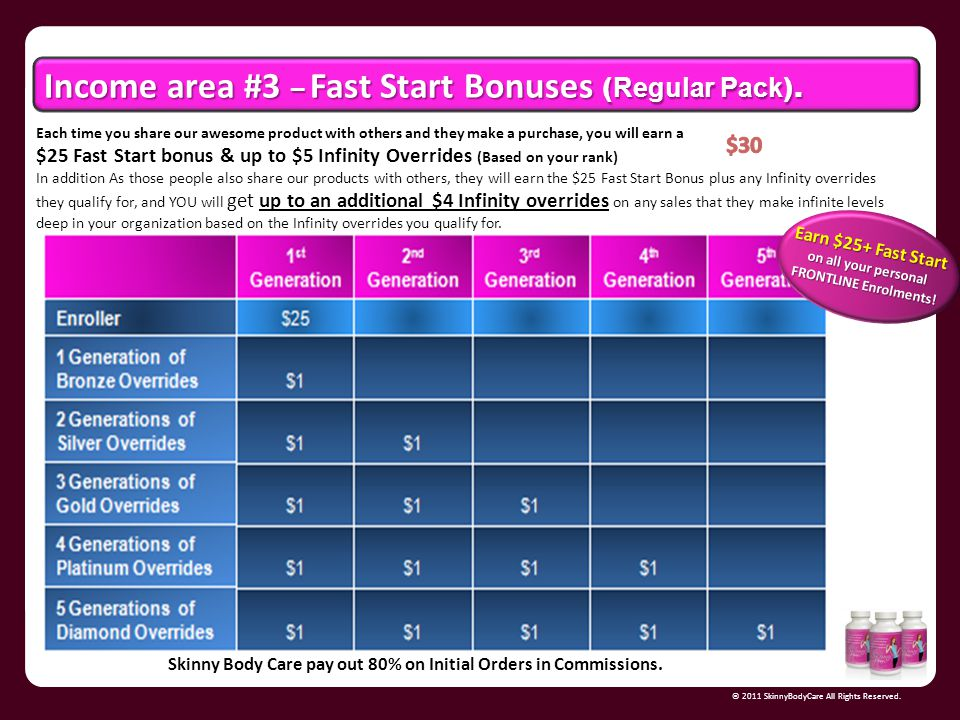 Earn $25+ Fast Start on all your personal FRONTLINE Enrolments!