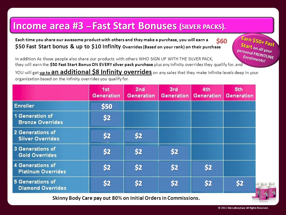 Earn $50+ Fast Start on all your personal FRONTLINE Enrolments!