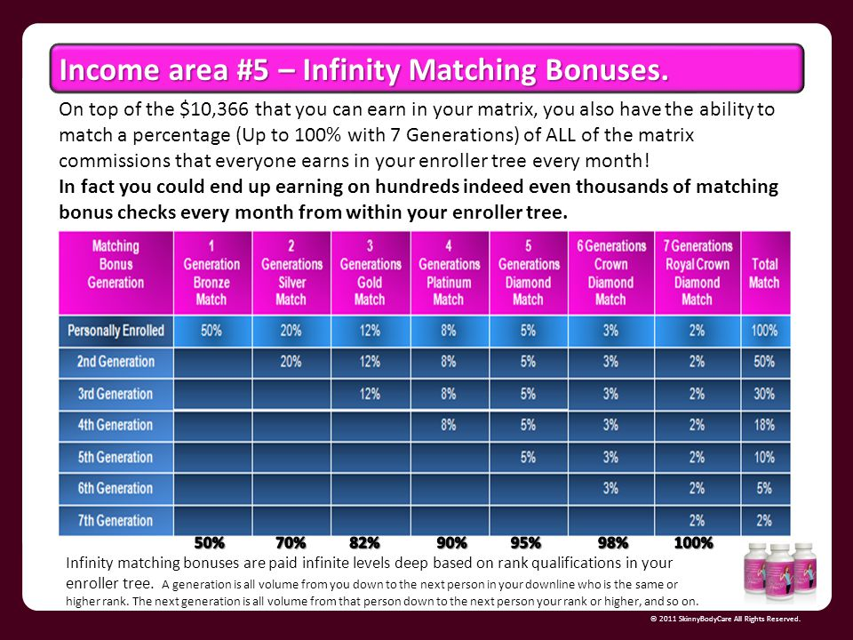 Income area #5 – Infinity Matching Bonuses.