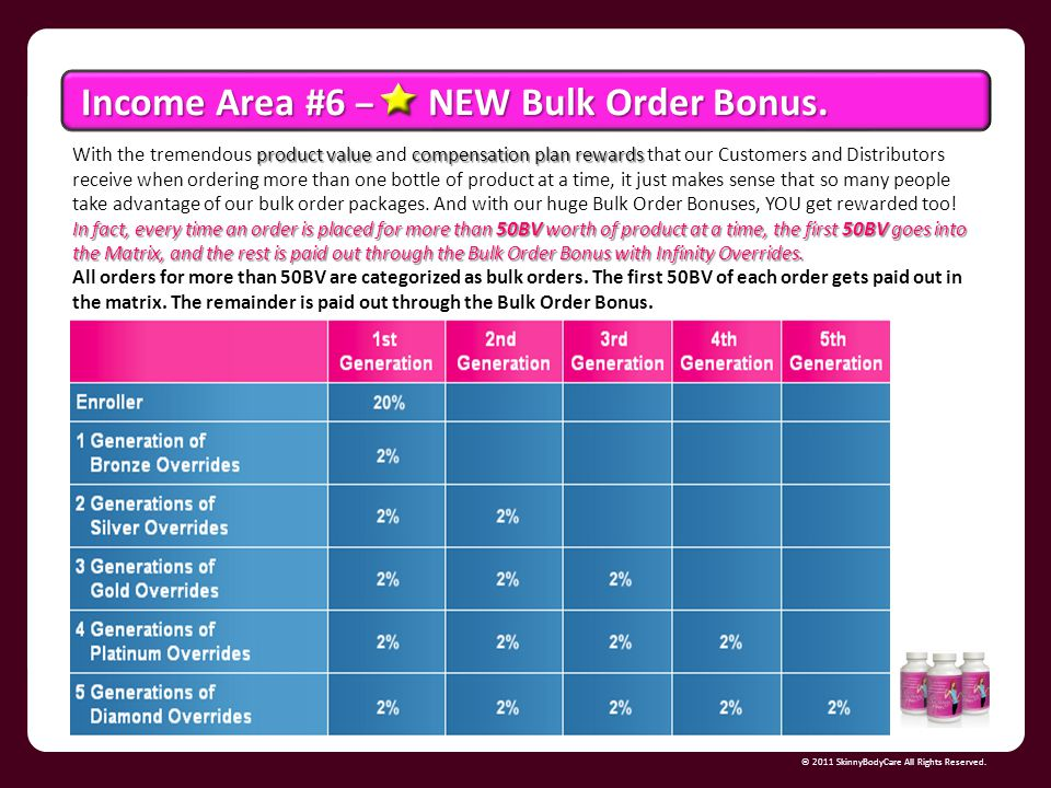 Income Area #6 – NEW Bulk Order Bonus.