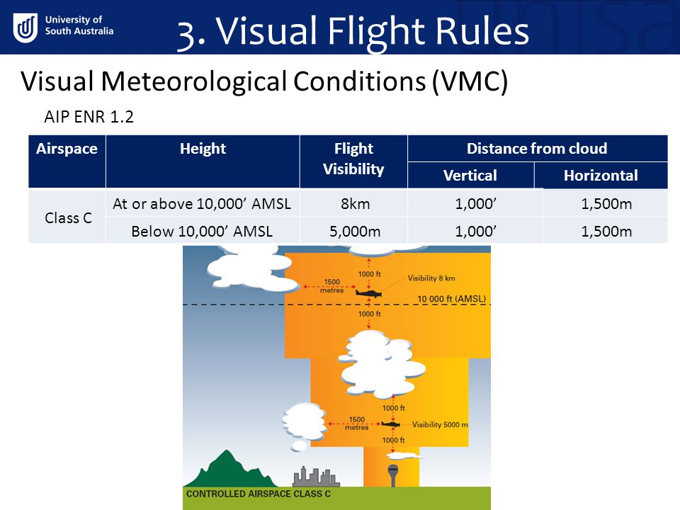 3. Visual Flight Rules Visual Meteorological Conditions (VMC)
