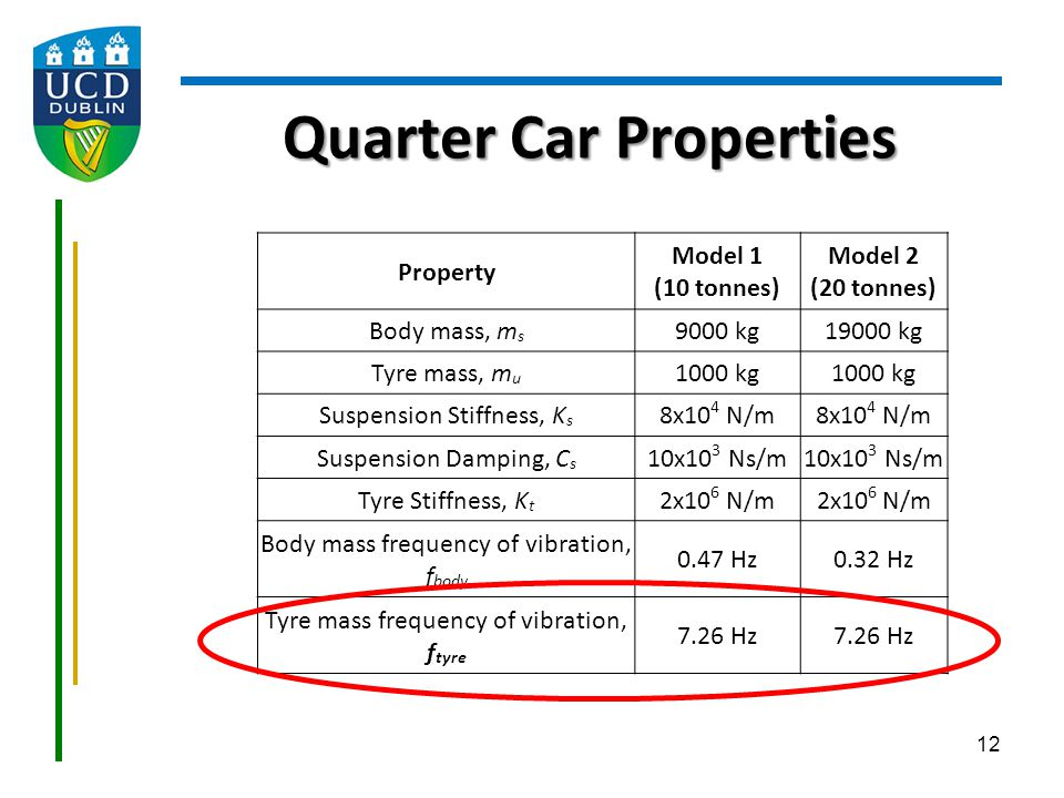 Quarter Car Properties