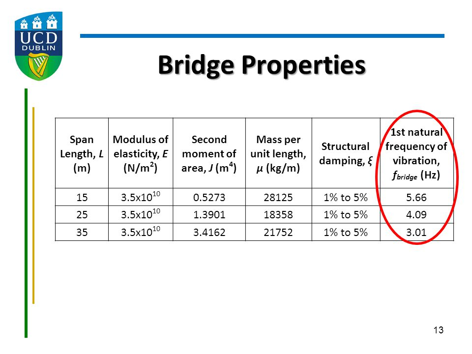 Bridge Properties Span Length, L (m) Modulus of elasticity, E (N/m2)