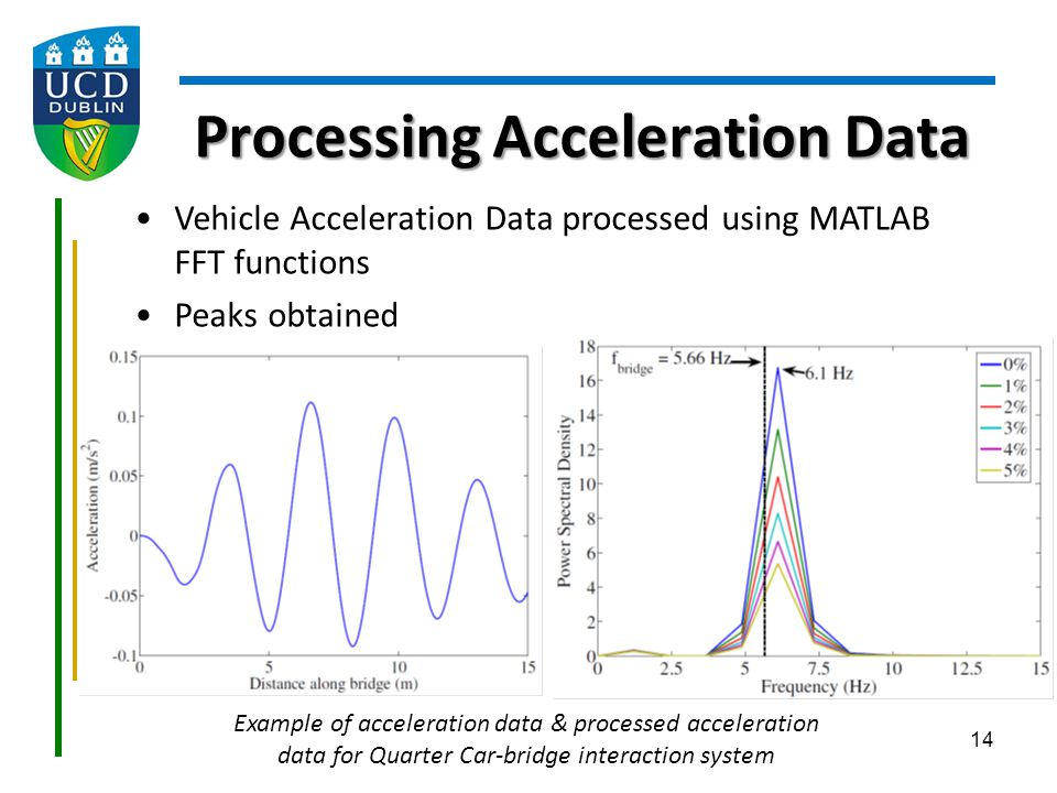 Processing Acceleration Data