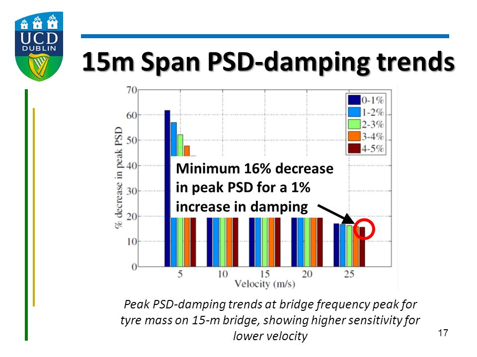 15m Span PSD-damping trends