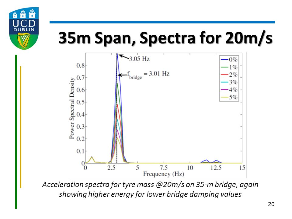 35m Span, Spectra for 20m/s Acceleration spectra for tyre mass @20m/s on 35-m bridge, again showing higher energy for lower bridge damping values.