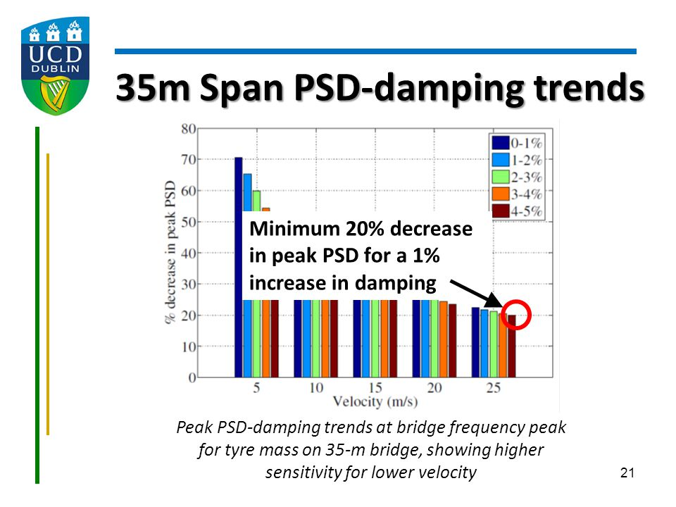 35m Span PSD-damping trends