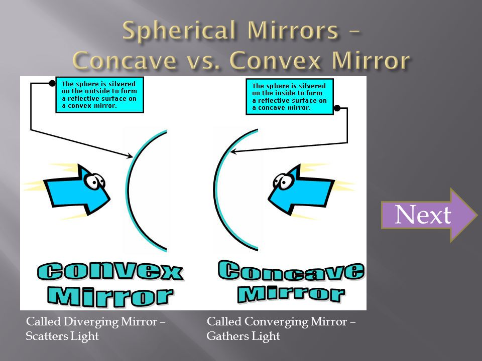 Spherical Mirrors – Concave vs. Convex Mirror