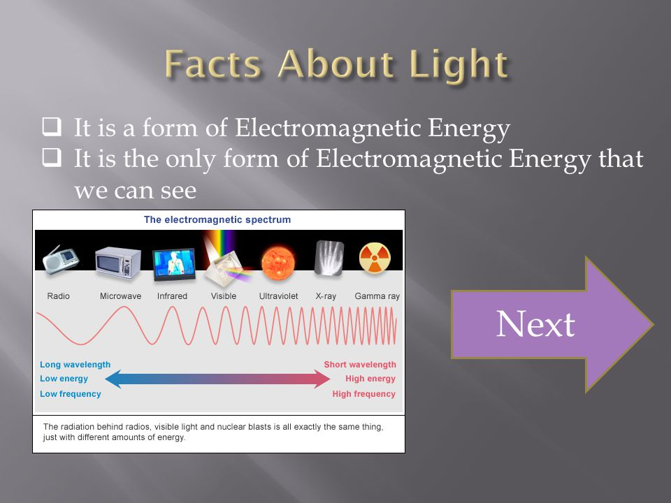 Facts About Light Next It is a form of Electromagnetic Energy