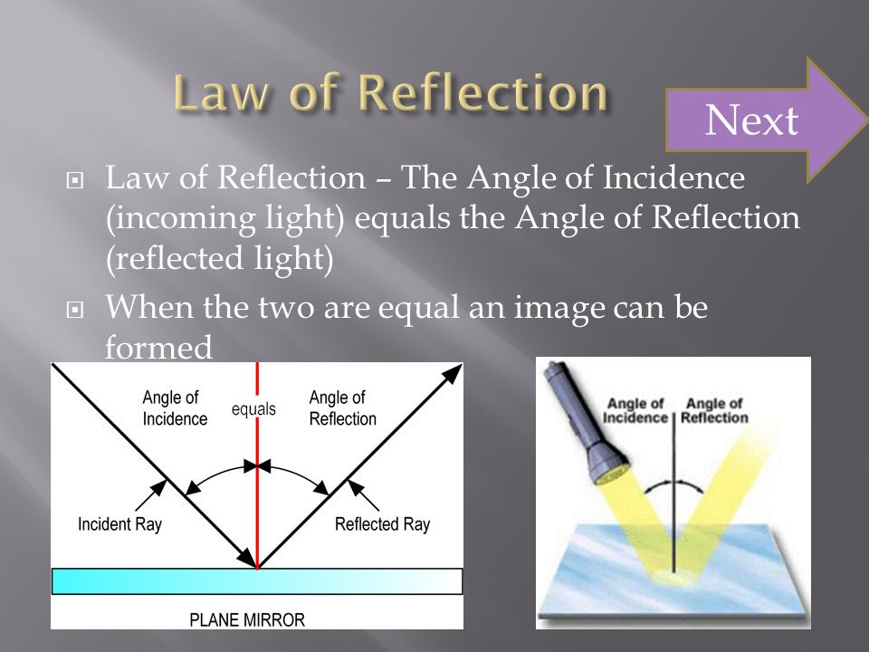Law of Reflection Next. Law of Reflection – The Angle of Incidence (incoming light) equals the Angle of Reflection (reflected light)