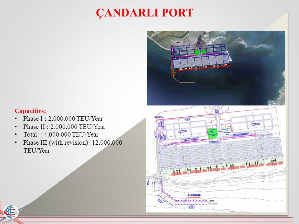 ÇANDARLI PORT Capacities; Phase I : 2.000.000 TEU/Year