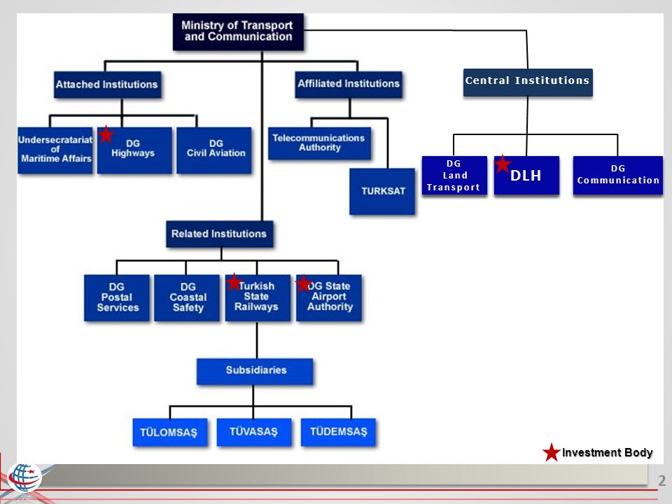 DLH Investment Body Central Institutions DG Land Transport DG