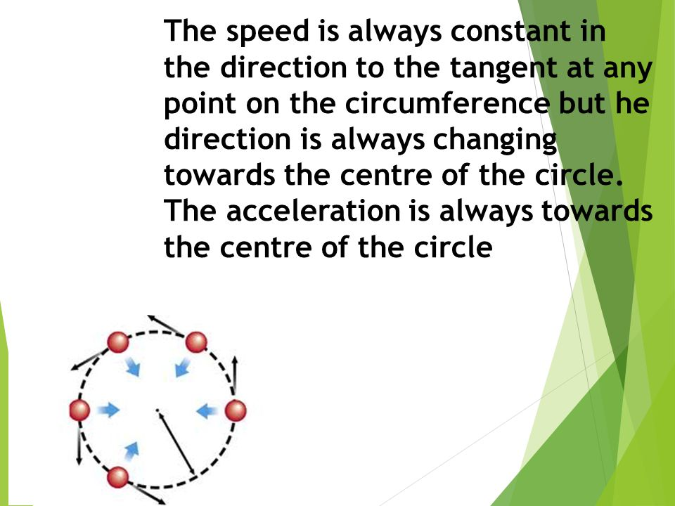 The speed is always constant in the direction to the tangent at any point on the circumference but he direction is always changing towards the centre of the circle.