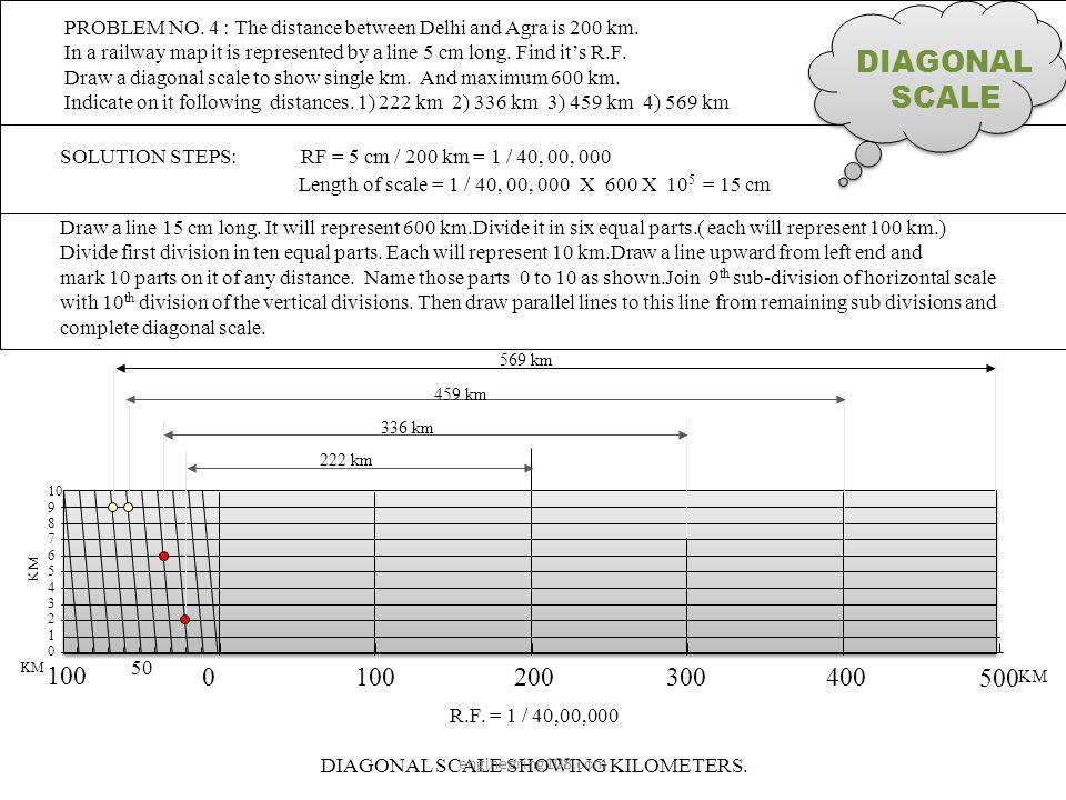 DIAGONAL SCALE SHOWING KILOMETERS.