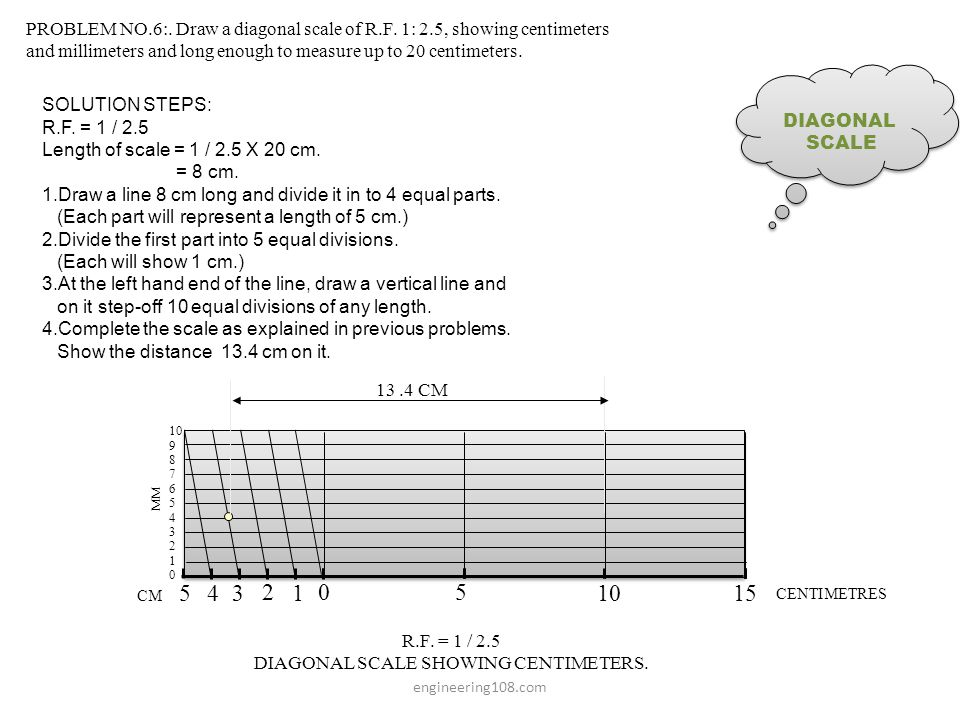 DIAGONAL SCALE SHOWING CENTIMETERS.