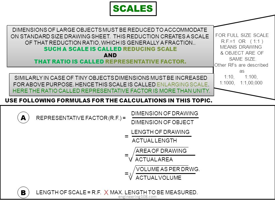 SCALES DIMENSIONS OF LARGE OBJECTS MUST BE REDUCED TO ACCOMMODATE. ON STANDARD SIZE DRAWING SHEET. THIS REDUCTION CREATES A SCALE.