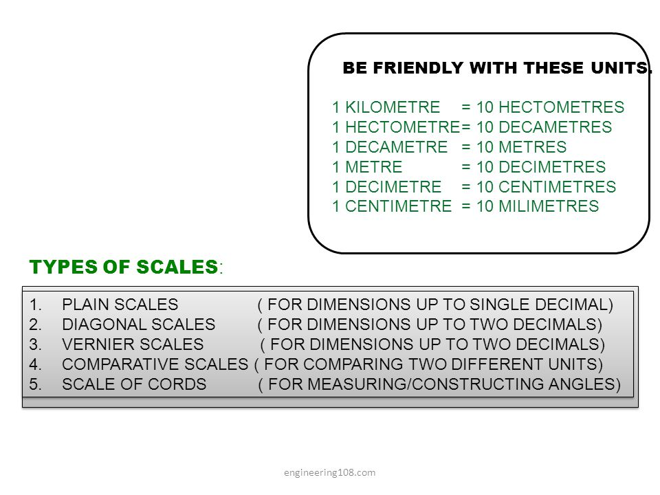 TYPES OF SCALES: = 10 HECTOMETRES = 10 DECAMETRES = 10 METRES