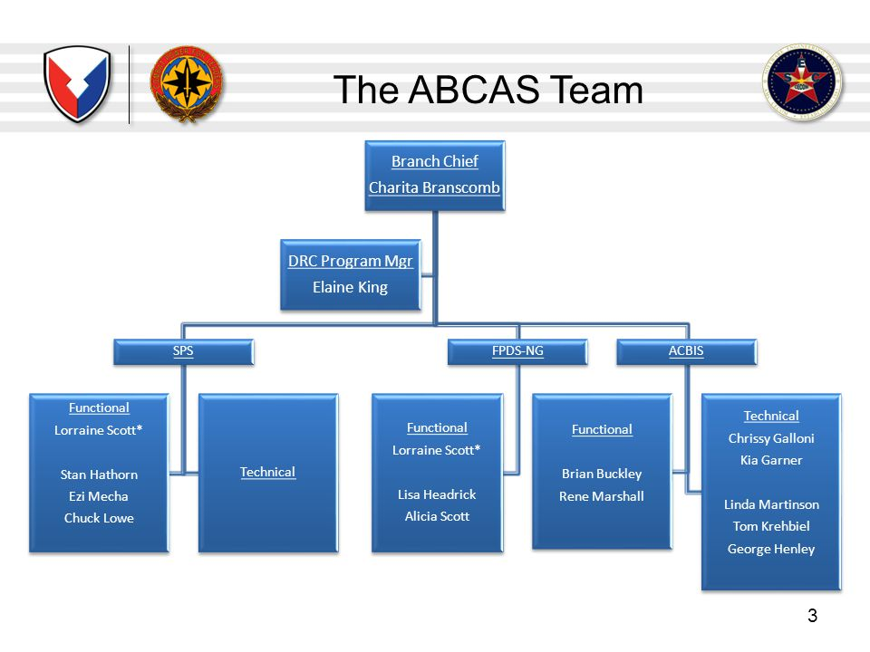 The ABCAS Team Branch Chief Charita Branscomb DRC Program Mgr