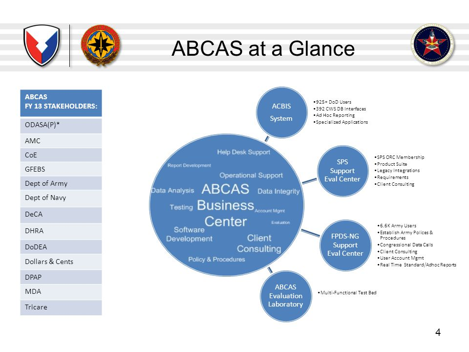 ABCAS at a Glance ABCAS FY 13 STAKEHOLDERS: ACBIS System ODASA(P)* AMC