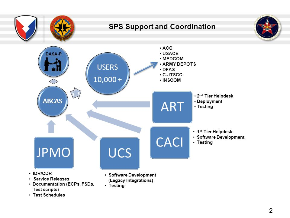 SPS Support and Coordination