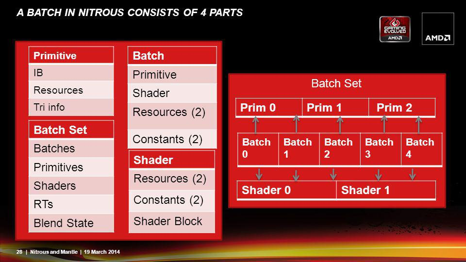 A batch in Nitrous consists of 4 parts