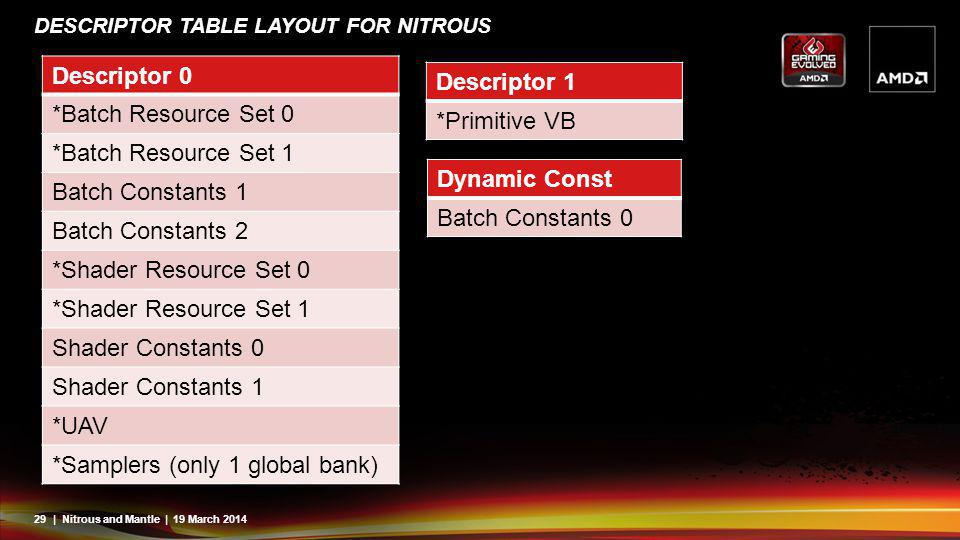 Descriptor Table Layout for Nitrous