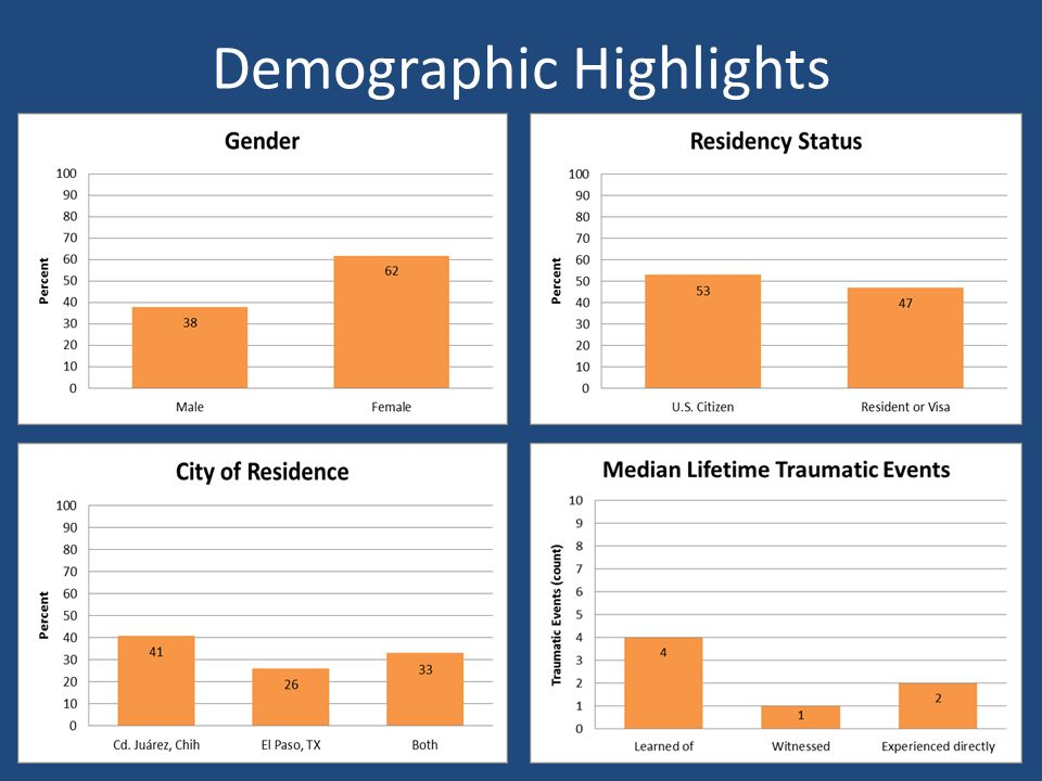 Demographic Highlights