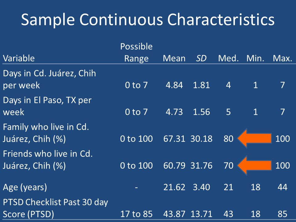 Sample Continuous Characteristics