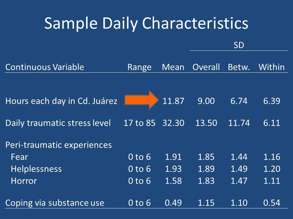 Sample Daily Characteristics