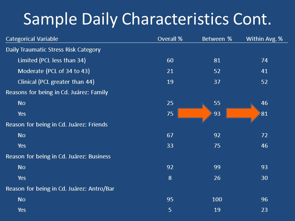 Sample Daily Characteristics Cont.