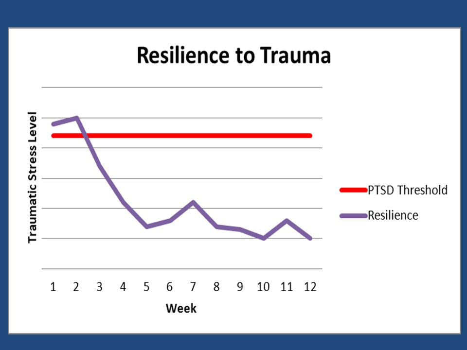 Sample is clearly resistant to trauma given life events checklist effects, but…