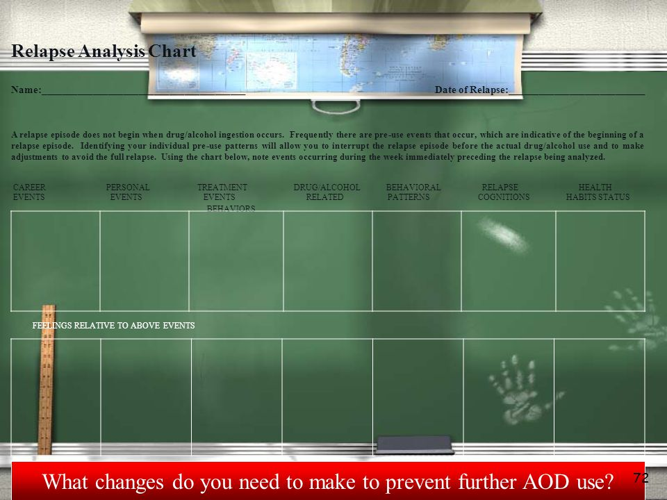 What changes do you need to make to prevent further AOD use